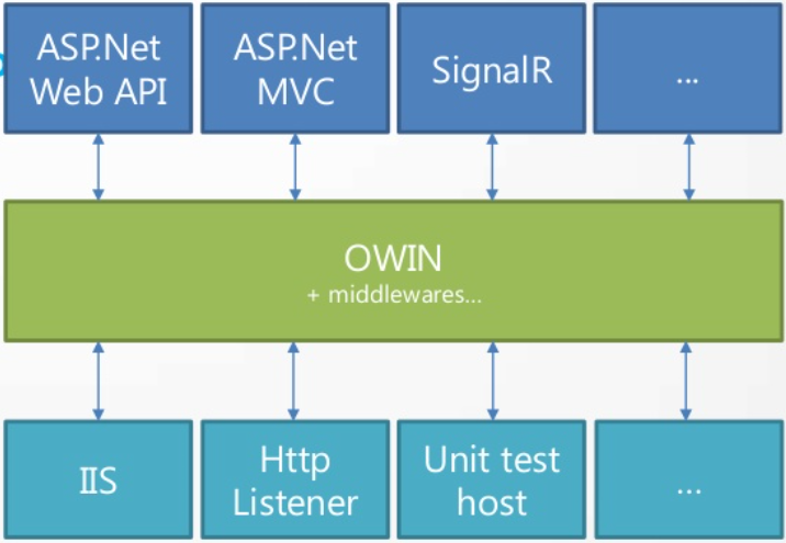 Using OWIN to test your web api controllers | Julien Corioland